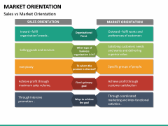 Market Orientation PPT slide 28
