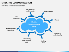Effective Communication PPT slide 6