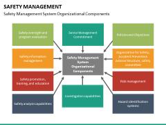 Safety management PPT slide 22