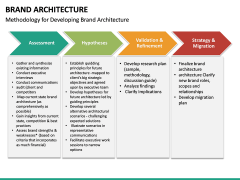 Brand Architecture PPT Slide 18