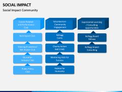 Social Impact PPT Slide 7