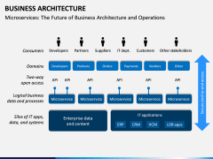 Business Architecture PPT Slide 15