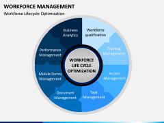 Workforce Management PPT Slide 6