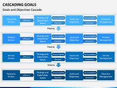 Cascading Goals PPT Slide 3