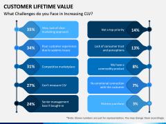Customer Lifetime Value PPT Slide 14