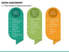 Needs Assessment PPT Slide 23