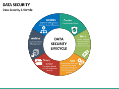 Data Security PPT slide 19