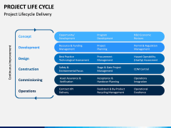 Project life cycle PPT slide 7