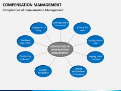 Compensation Management PPT Slide 5