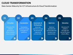 Cloud Transformation PPT Slide 14