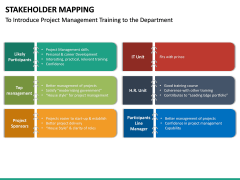 Stakeholder Mapping PPT Slide 39