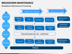 Breakdown Maintenance PPT Slide 13