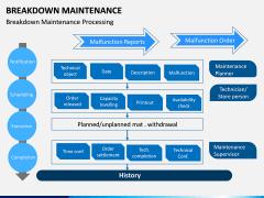 Breakdown Maintenance PPT Slide 13