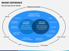 Brand Experience PPT Slide 2