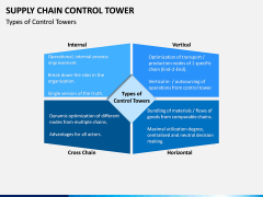Supply Chain Control Tower PPT Slide 4