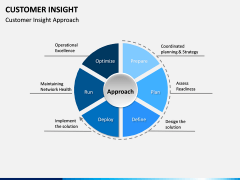 Customer Insight PPT Slide 17