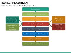 Indirect Procurement PPT Slide 31