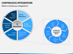 Continuous Integration PPT Slide 2