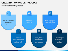 Organization Maturity Model PPT Slide 10