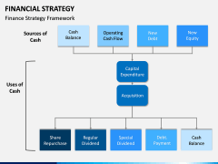 Financial Strategy PPT Slide 9