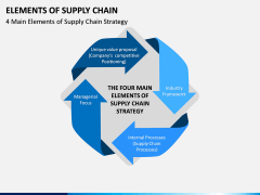 Elements of Supply Chain PPT Slide 2
