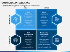 Emotional Intelligence PPT Slide 3