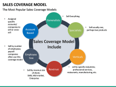 Sales Coverage Model PPT Slide 21