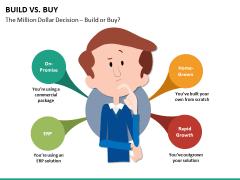 Build vs buy PPT slide 18