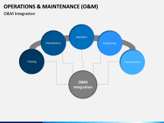 Operations and Maintenance PPT Slide 11
