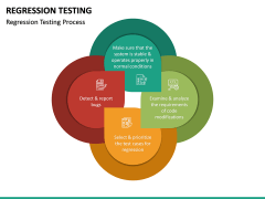 Regression Testing PPT Slide 21