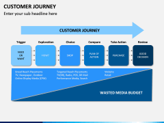 Customer Journey PPT Slide 5