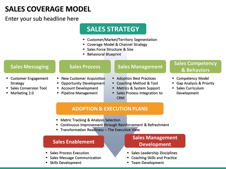 sales coverage model powerpoint template