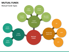 Mutual Funds PPT Slide 20