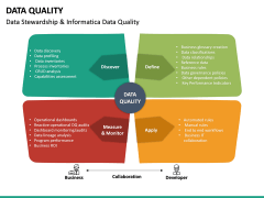 Data Quality PPT Slide 27
