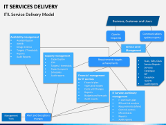 IT Service Delivery PPT Slide 5