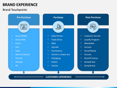 Brand Experience PPT Slide 6