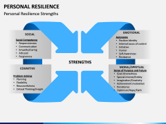 Personal Resilience PPT Slide 8