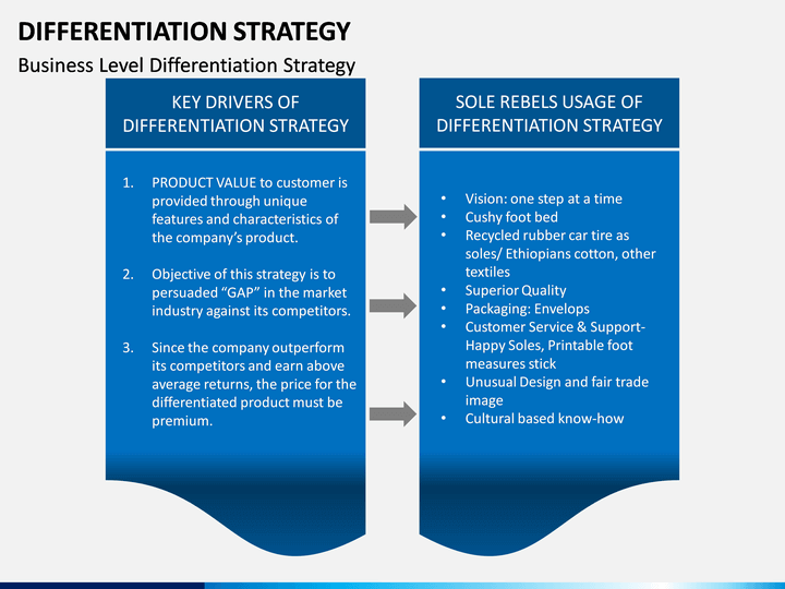 Differentiation Strategy Powerpoint Template