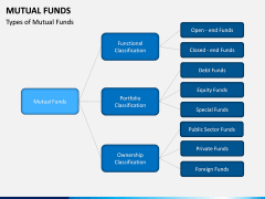 Mutual Funds PPT Slide 9