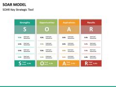 SOAR Model PPT Slide 20