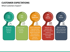 Customer Expectations PPT Slide 31