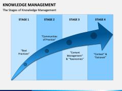 Knowledge Management PPT Slide 7