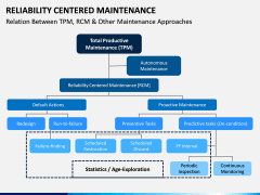 Reliability Centered Maintenance PPT Slide 10
