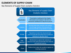 Elements of Supply Chain PPT Slide 7