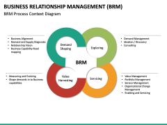 Business Relationship Management (BRM) PPT Slide 19