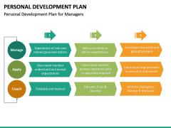 Personal Development Plan PPT Slide 36