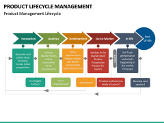Product Life-cycle Management PPT Slide 28