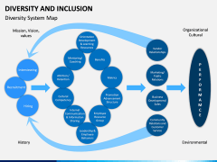 Diversity and Inclusion PPT Slide 10