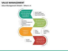 Value Management PPT Slide 20
