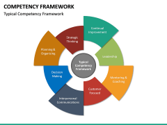 Competency Framework PPT Slide 21